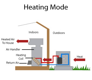 heat pump heating systems marlton, mount laurel, cherry hill Air to Air Heat Pump Diagram