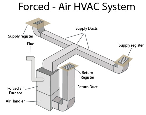 Forced Air Heating Systems Marlton Mount Laurel Cherry Hill