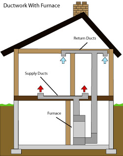 diagram of how air ductwork operates within a Williamstown home