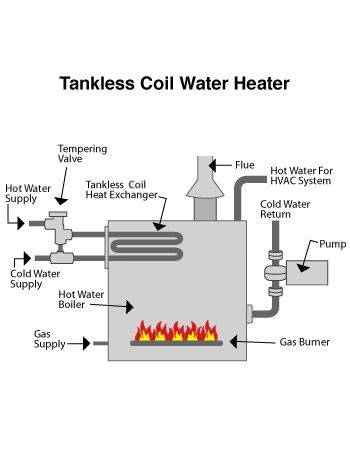 indirect water heater in Sewell, NJ