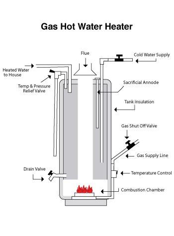 Water Heater Repair & Installation | Southern NJ