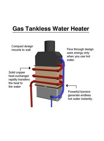 tankless water heater in Sicklerville, New Jersey