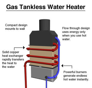 Tankless Water Heater Repair & Installation Company in South Jersey