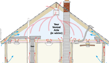 Heat Movement in attic space
